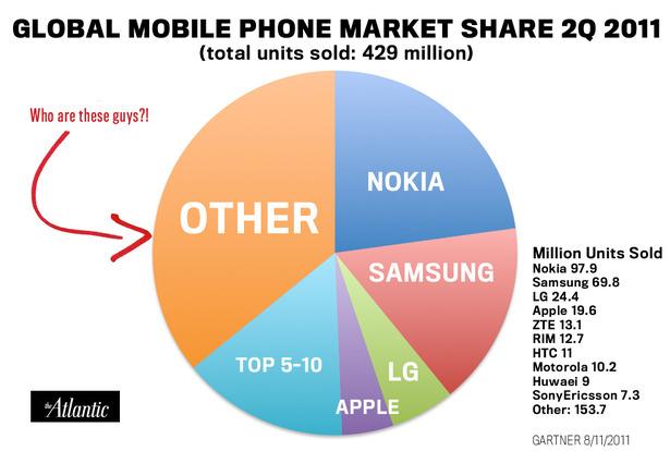 globalphonemarketshare.jpg