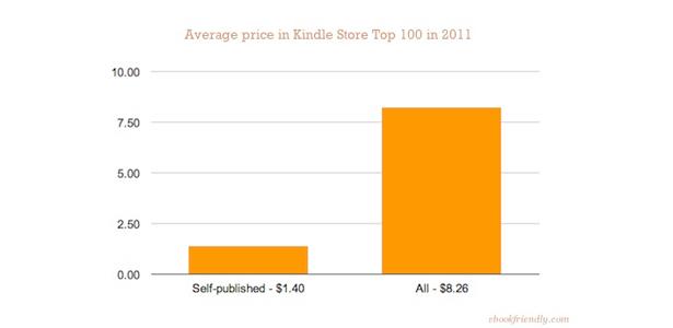 kindle_top_selfpublished_2011_total_self_price.jpg