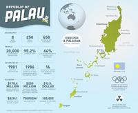 Palau-Infographic-v2.png