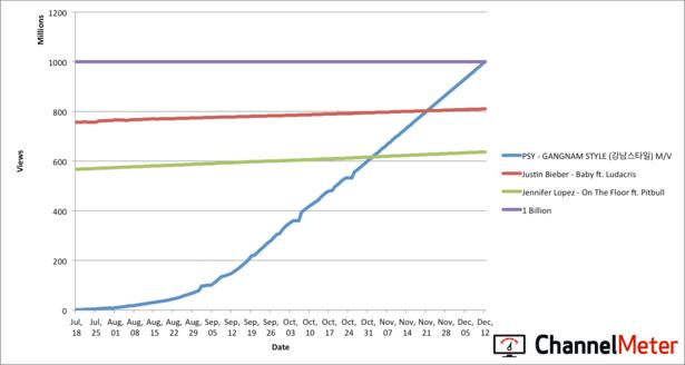 ChannelMeter Gangnam Style Growth Chart.png