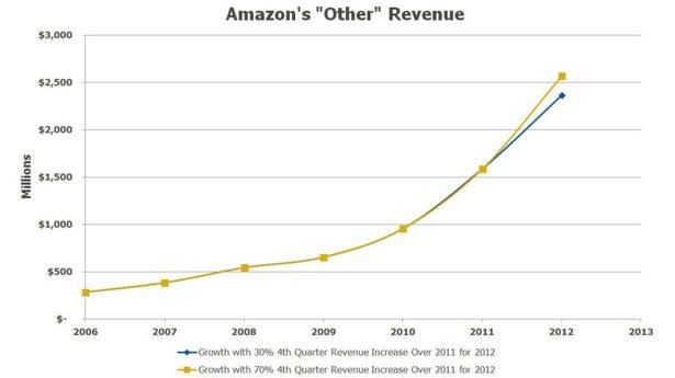 amazon-other-revenue-quartz-image1.jpg