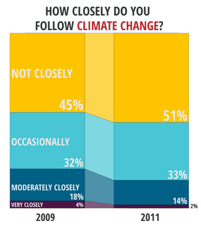 closely-follow-climate-change-final-400.jpg