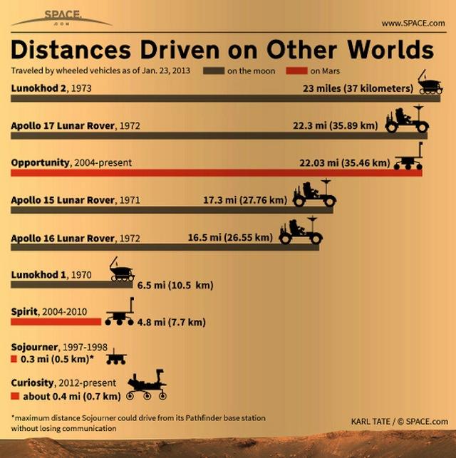 distances-driven-moon-mars-130123a-02.jpg
