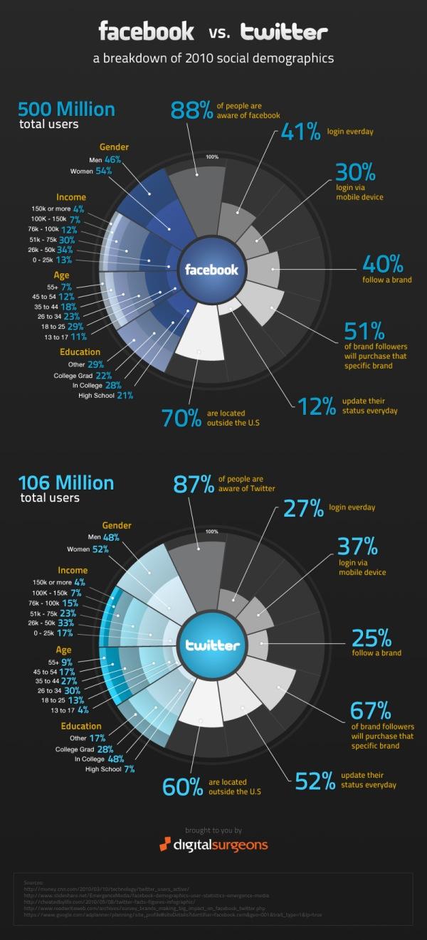 facbook_vs_twitter_infographic-Post.jpg