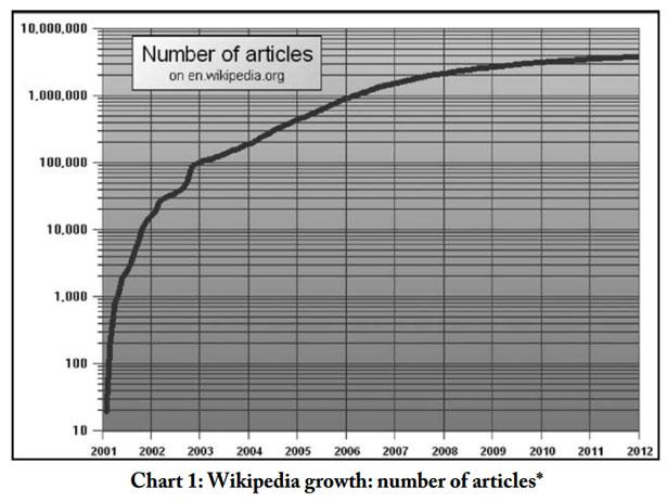 numberofwikipediaarticles-615.jpg