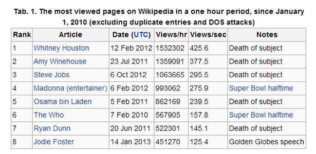 wikipedia table 615.jpg