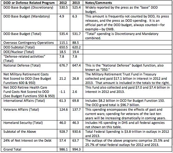 Defense Budget 2012 2013.jpg