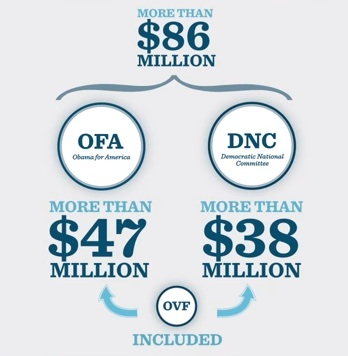Obama For America Fundraising Totals.jpg