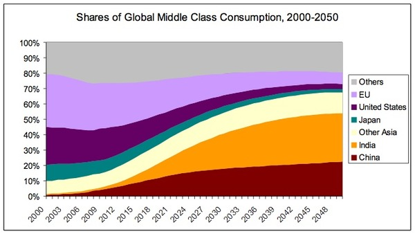 shares of global middle class consumption.jpg