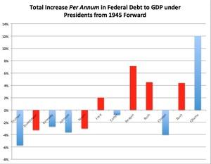 Debt to GDP per annum.jpg