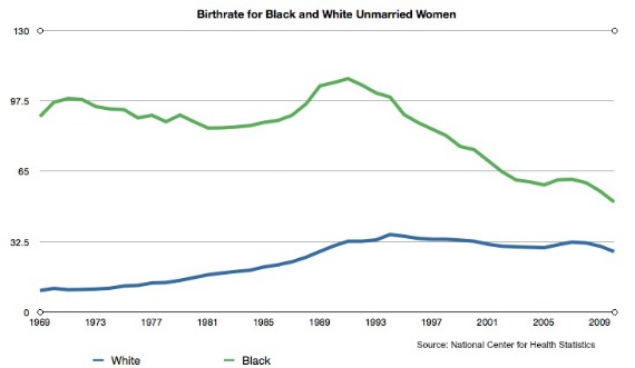 Birthrate for Black and White Unmarried Women.jpg.jpg