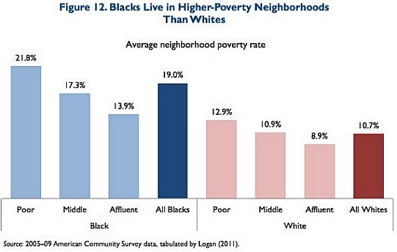 Neighborhood Poverty.jpg