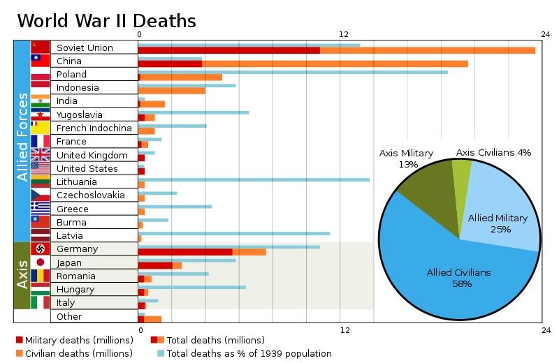 WWII Deaths.jpg