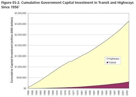 Transitinvestment
