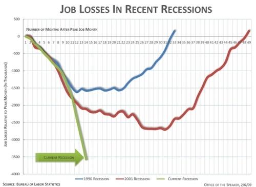 Jobsrecessionssm_2