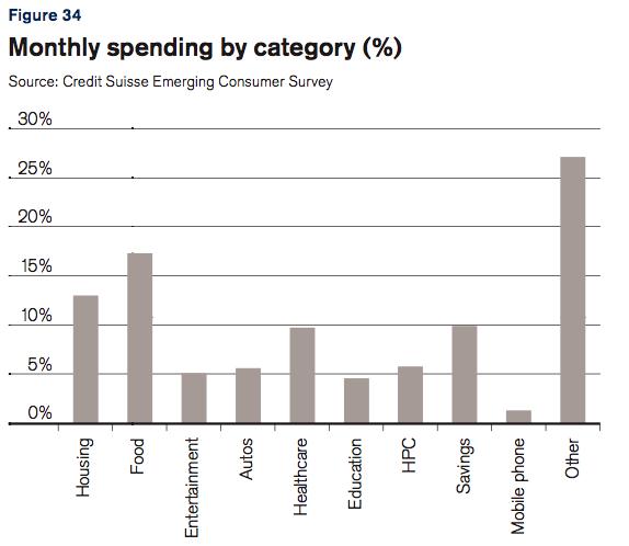 Brazil spending.png
