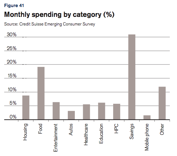 China spending.png