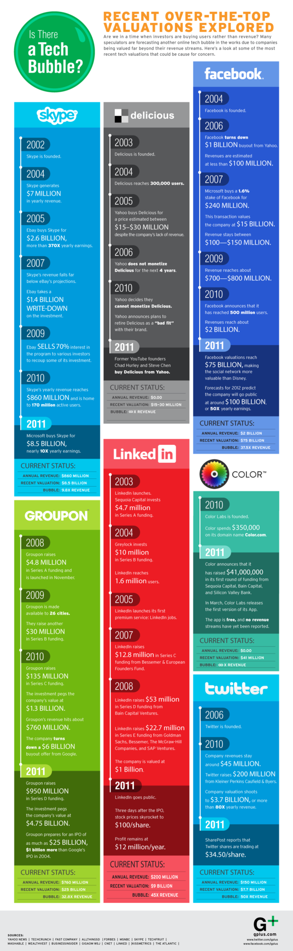 GLG-TECHBUBBLE_Infographic.png