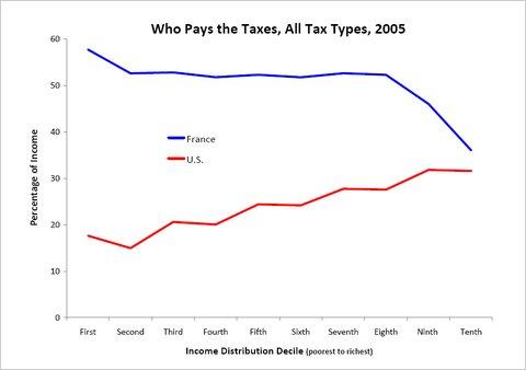 france_us_tax_mulligan_economix.jpg