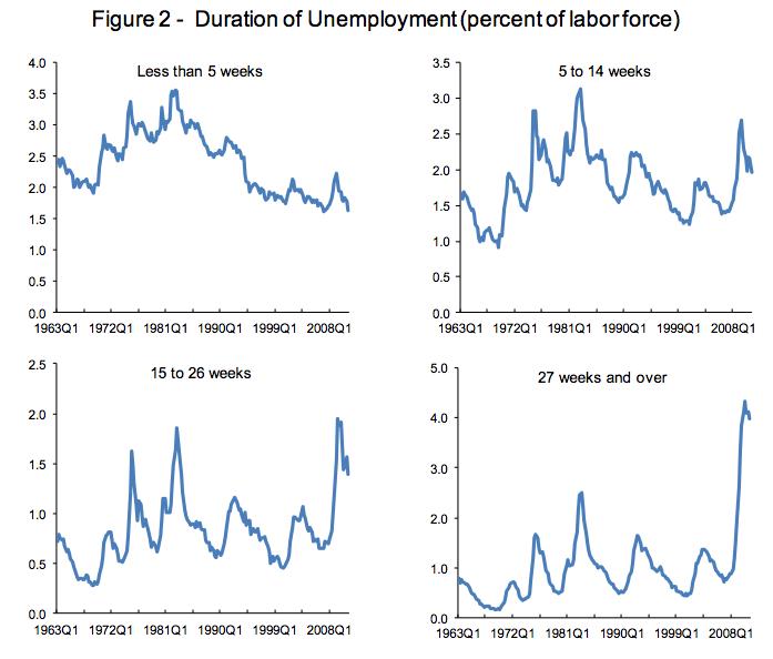 unemployment durations.png