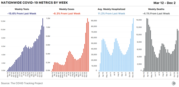 4 bar charts showing key COVID metrics for the US over time by week. This week saw a decrease in tests, cases, and deaths alongside an increase in average weekly hospitalized. Declines were likely due to Thanksgiving reporting issues.