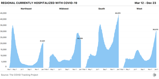 Four bar charts showing COVID-19 hospitalizations by U.S. region. The Midwest has declined from the early December peak, but the South and the West continue to rise.