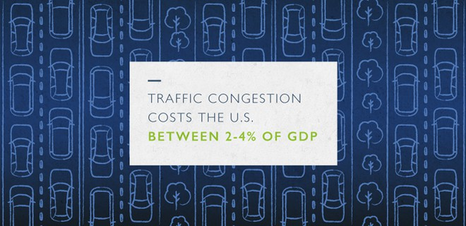 Traffic congestion costs US GDP