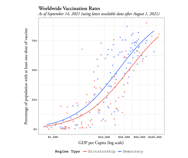 Figure 1: Worldwide vaccination rates by regime type. Each point represents a country; the lines are the prediction from a best-fit logistic model.