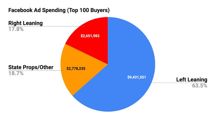 A pie chart showing political-advertising spending on Facebook for the week ending October 27