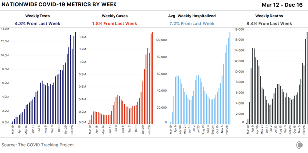 Four bar charts showing weekly COVID-19 metrics for the U.S. Tests and cases rose only slightly from last week, while deaths were up 8.4 percent (for the highest week yet recorded).