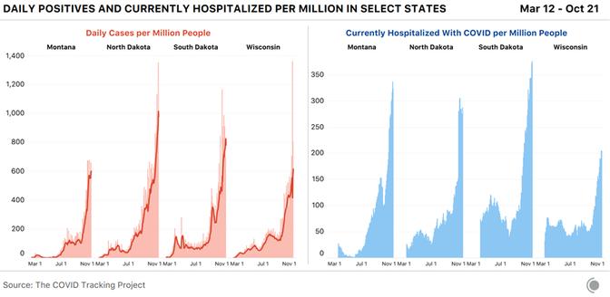 The Election Day Coronavirus Surge