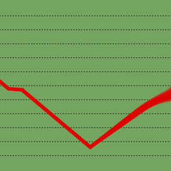 An illustration of a v-shaped graph.