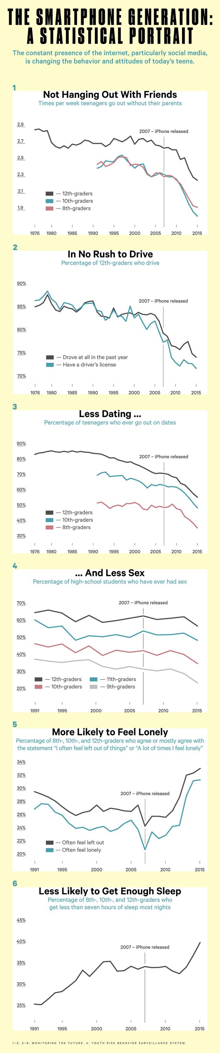 iGen: an Analysis of Generation Z