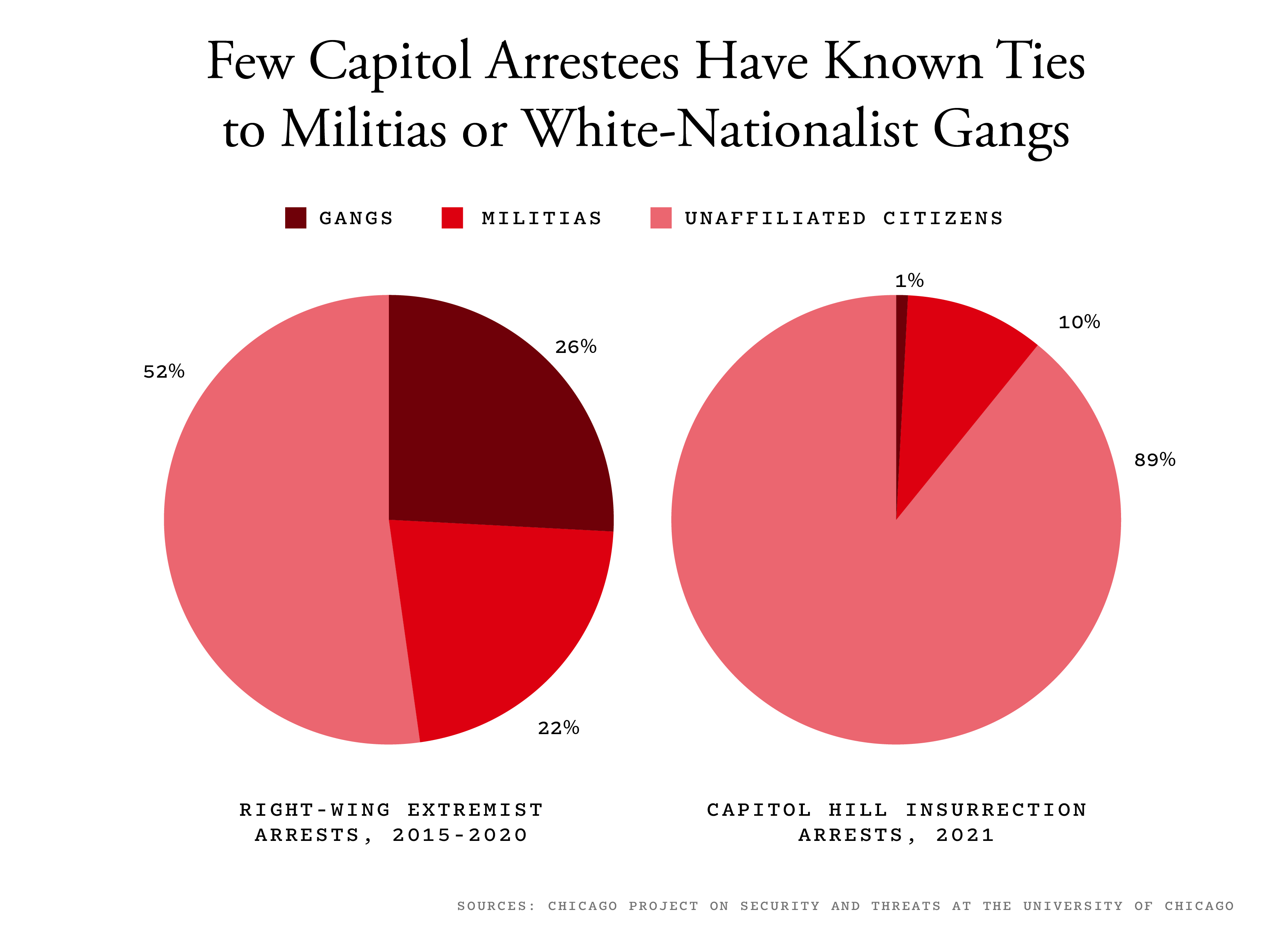 A chart of Capitol arrestees who have ties to militias or white-nationalist gangs.