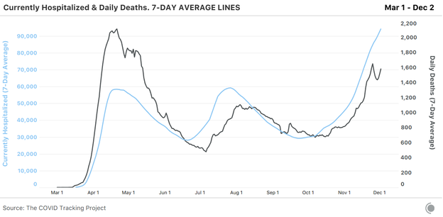 2 line charts overlaid on one another, the first showing 7-day average deaths from COVID-19, the second currently hospitalized with COVID-19. The hospitalizations line is rising quickly over recent days, while deaths dipped around Thanksgiving and are now rising once more.