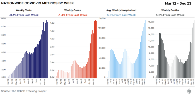 Four bar charts showing weekly COVID-19 metrics in the U.S. Cases and tests declined slightly this week, while hospitalizations and deaths rose about 5 percent each.