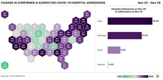 A cartogram showing the change in COVID-19 hospital admissions from Nov 22 to Nov 29. Admissions rose the most in Western states, while falling slightly in many Midwest states.