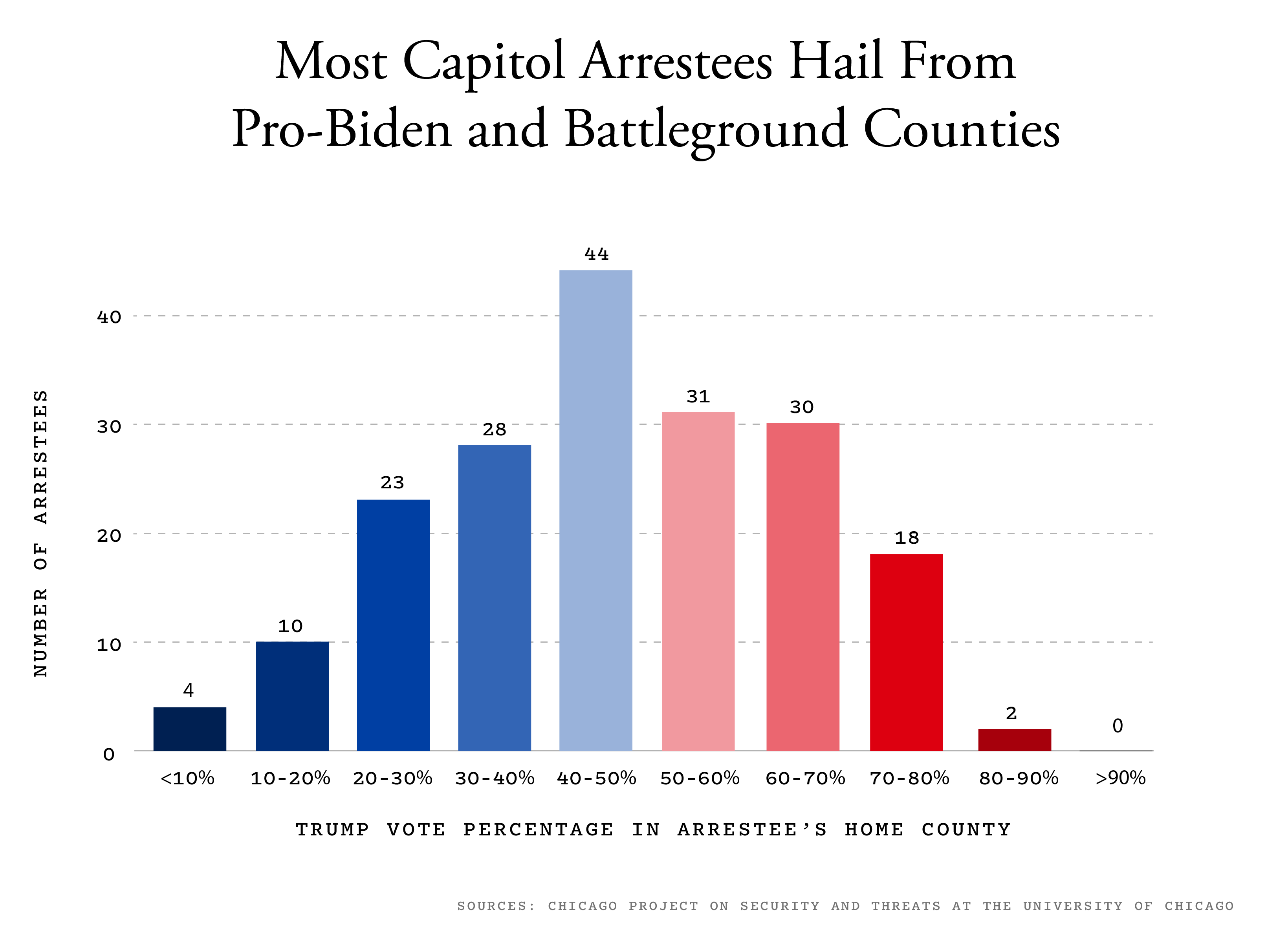 A graph of Capitol arrestees and where they are from.