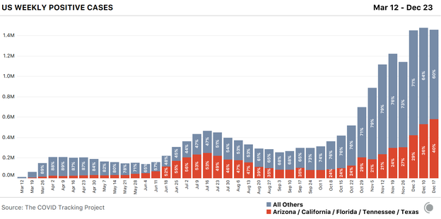 Stacked bar chart showing COVID-19 cases by week for the U.S. Arizona, California, Florida, Tennessee, and Texas account for 40 percent of this week's cases.