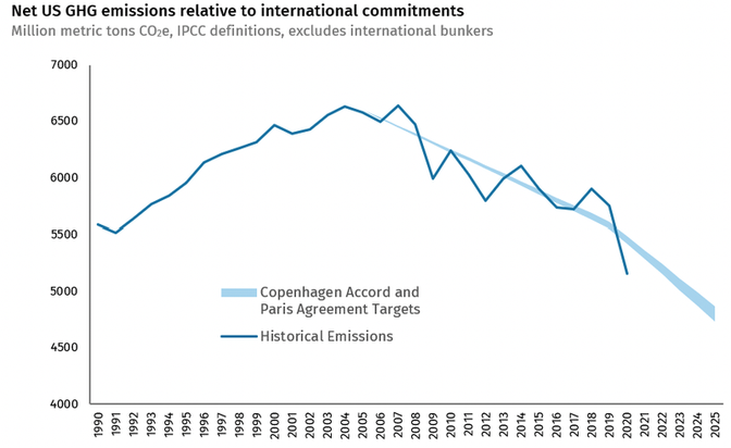 Line chart of net U.S. greenhouse-gas emissions from 1990 to 2025 compared to international commitments