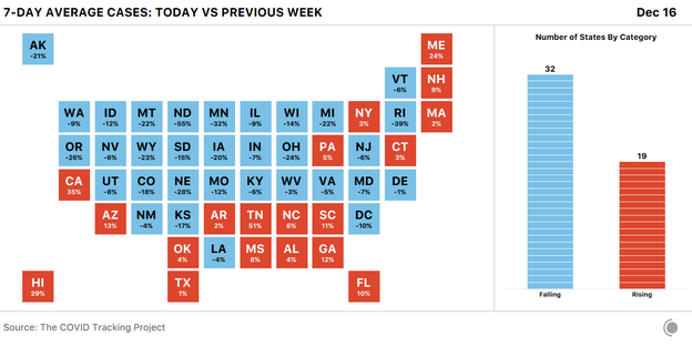 U.S. state squares showing the seven-day average of COVID-19 cases this week versus last week. Cases are rising in 19 states and falling in 32.
