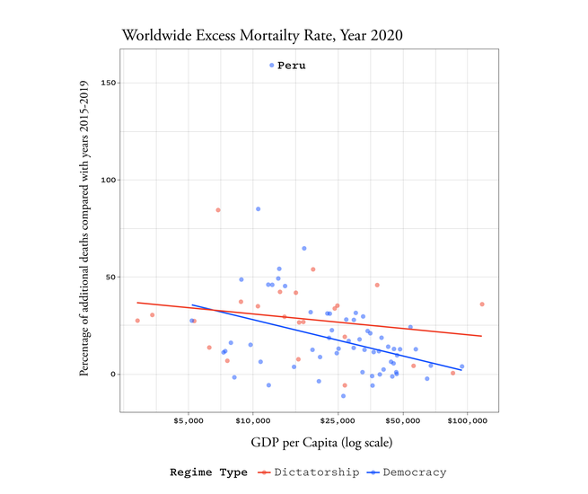 Figure 3: Worldwide excess mortality rates in 2020 by regime type. Every point represents a country. The lines are the prediction from a linear best-fit model, excluding Peru as an apparent outlier.