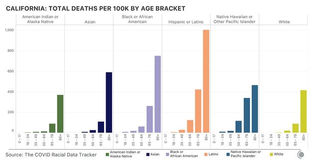 Bar charts showing COVID-19 deaths in California by race and ethnicity and by age. Latino people have suffered many more deaths than white Californians at all age groups.