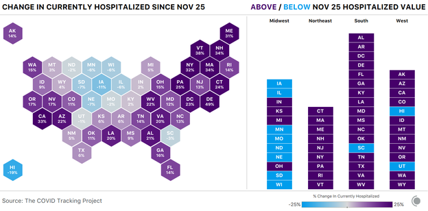 cartogram showing the change in currently hospitalized COVID-19 patients for each state since Nov 25. The majority of states saw this figure increase, but Upper Plains states like ND, SD, IA, and WI saw decreases.