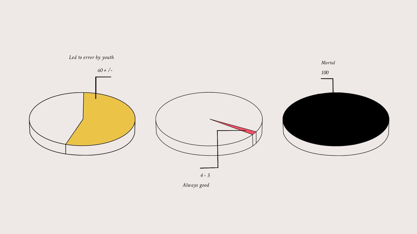 """Three pie charts; the one on the left says """"led to error by youth,"""" the one in the middle shows """"always good,"""" and the one to the right says """"mortal,"""" showing a fully colored-in pie"""