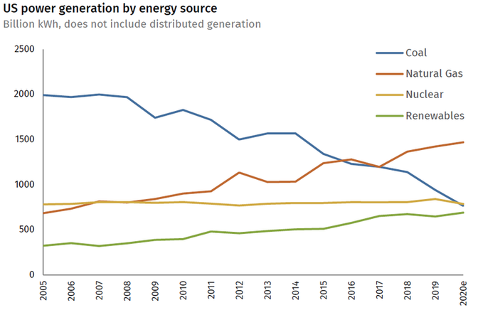 Chart of the share of U.S. power generated by coal, gas, nuclear, and renewables from 2005 to 2020