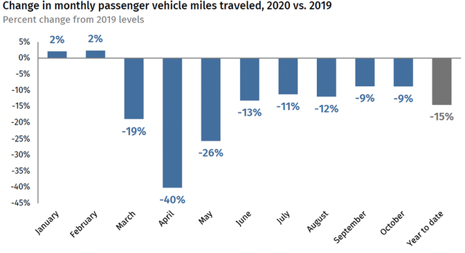 Chart of how monthly passenger vehicle miles traveled, comparing 2020 to 2019. VMT was 40% lower in April 2020 than the year prior.