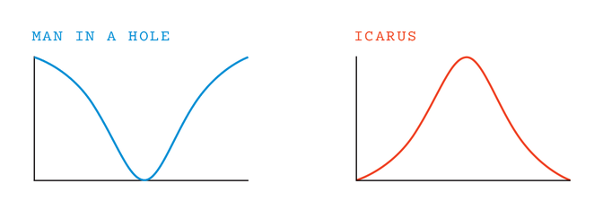 two graphs side by side: Man In a Hole and Icarus