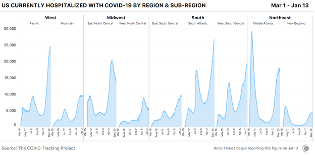 9 area charts showing currently hospitalized with COVID-19 by US census sub-region. The sharpest increases are in the West-Pacific region, as well as the three Southern regions.