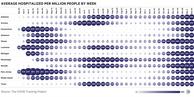 Bubble chart showing COVID-19 hospitalizations by week per million people for select U.S. states. Twelve states have seen more than 300 hospitalizations per million people in two distinct time periods.